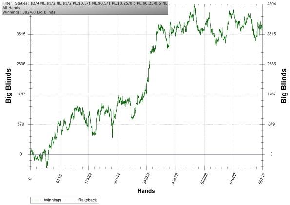 Full Tilt Poker Resultados 2009
