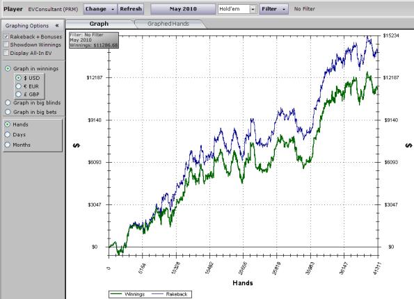 Gráfico de resultados HM para Maio